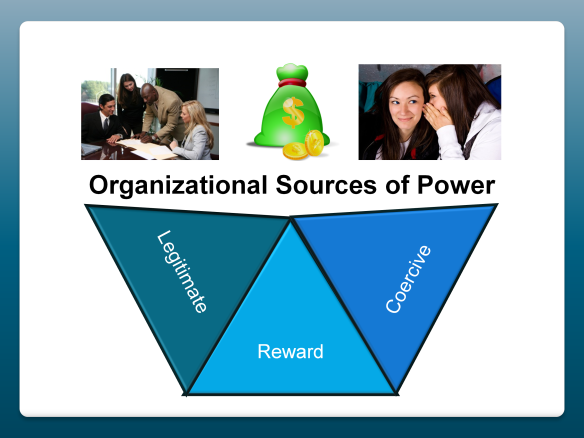 Organizational Sources of Power