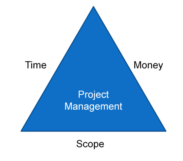 project-management-triangle-2_12_2017-cropped-small